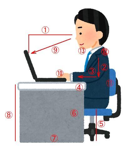 正しいパソコンの姿勢